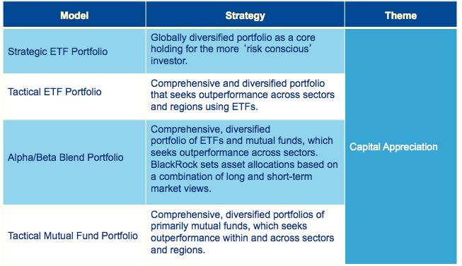 Blackrock trading and liquidity strategies group